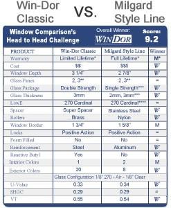 Compare Win-Dor Classic vs. Milgard Style Line