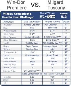 Compare Win-Dor Premiere vs. Milgard Tuscany